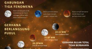 Gerhana Bulan Sebagai Media Pembelajaran